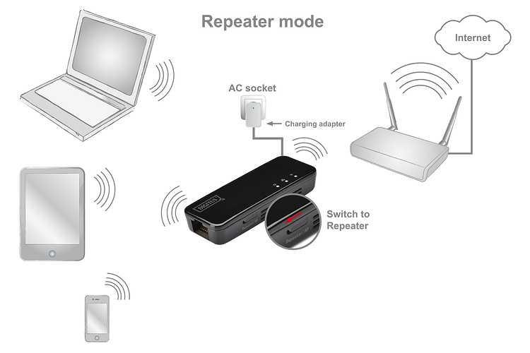 REPETEUR WIFI 150 MBPS 1 X RJ45 dn70495-5