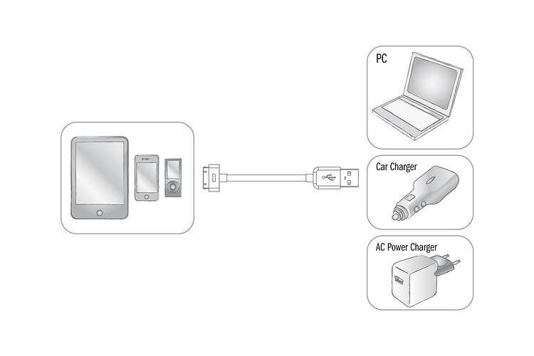 CORDON SYNCHRONISATION ET CHARGE IPOD / IPHONE / IPAD BLANC 1M 31002-2