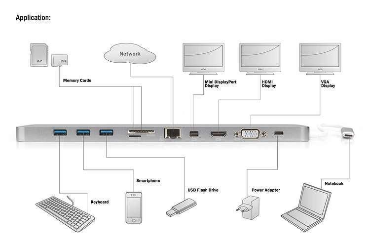 STATION D''ACCUEIL 11 PORTS USB TYPE C POUR NOTEBOOK 12 POUCES ALUMINIUM da70862-5