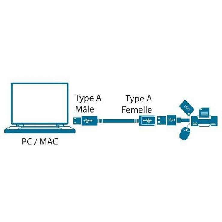 RALLONGE USB 2.0 TYPE A/A MALE/FEMELLE 2M SOUS BLISTER mc922amfge2m2
