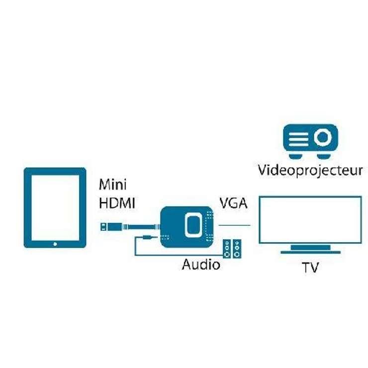 CONVERTISSEUR CABLE MINI HDMI (TYPE C) / VGA FEMELLE 22 CM SOUS BLISTER produit287640
